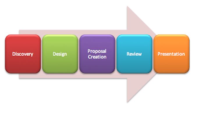 The Sales Engineering Process