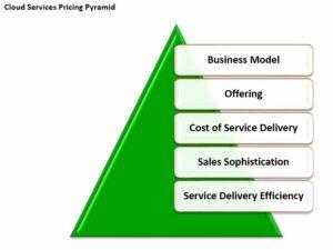 Erick Simpson's Cloud Pricing Pyramid