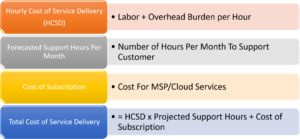Erick Simpson's Determing Cloud and MSP Service Delivery Costs