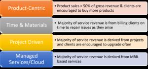 Erick Simpson's IT Provider Predominant Business Models