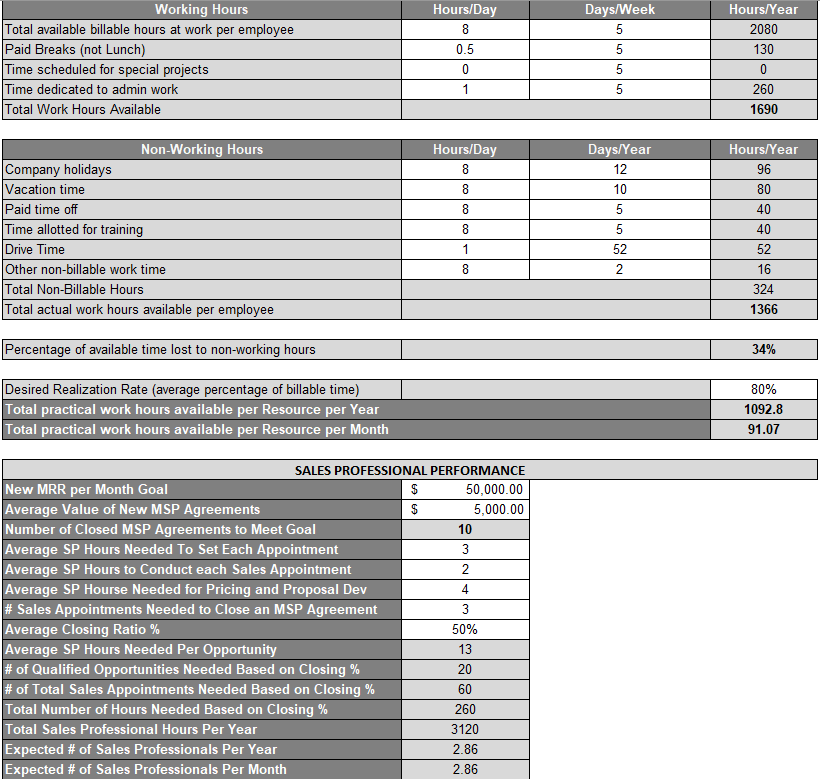 Erick Simpson's Capacity Planning and Hiring Calculator